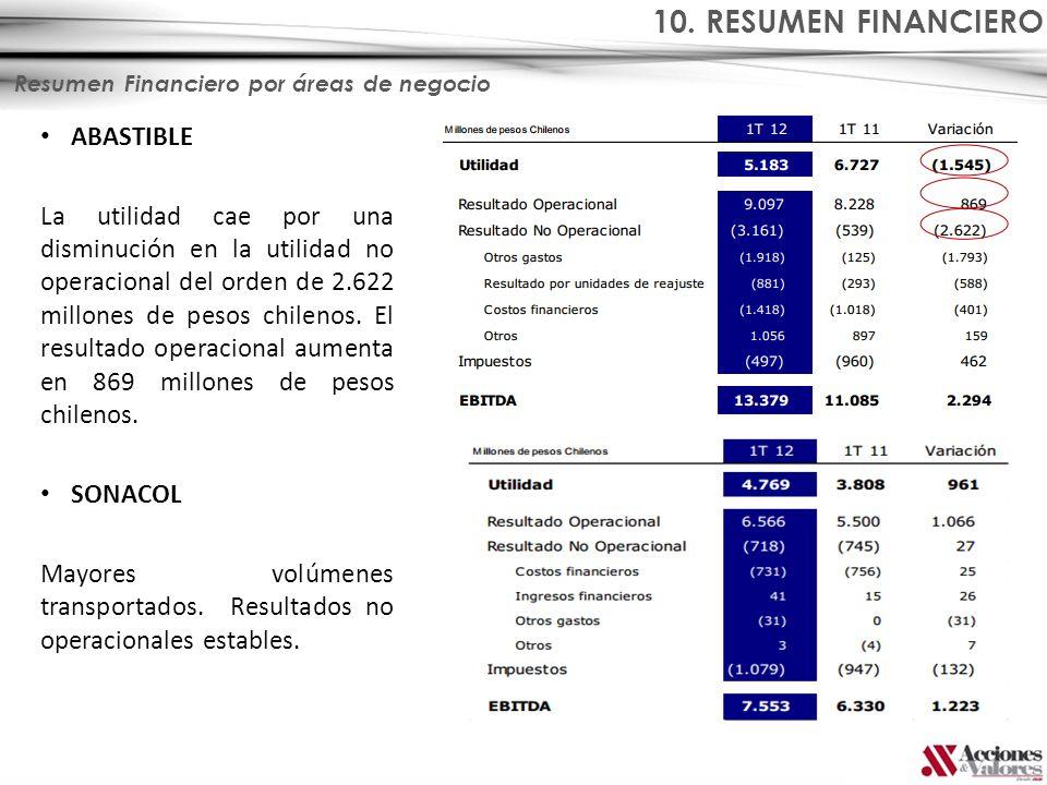 Resumen Financiero por áreas de negocio ABASTIBLE La utilidad cae por una disminución en la utilidad no operacional del orden de 2.622 millones de pes