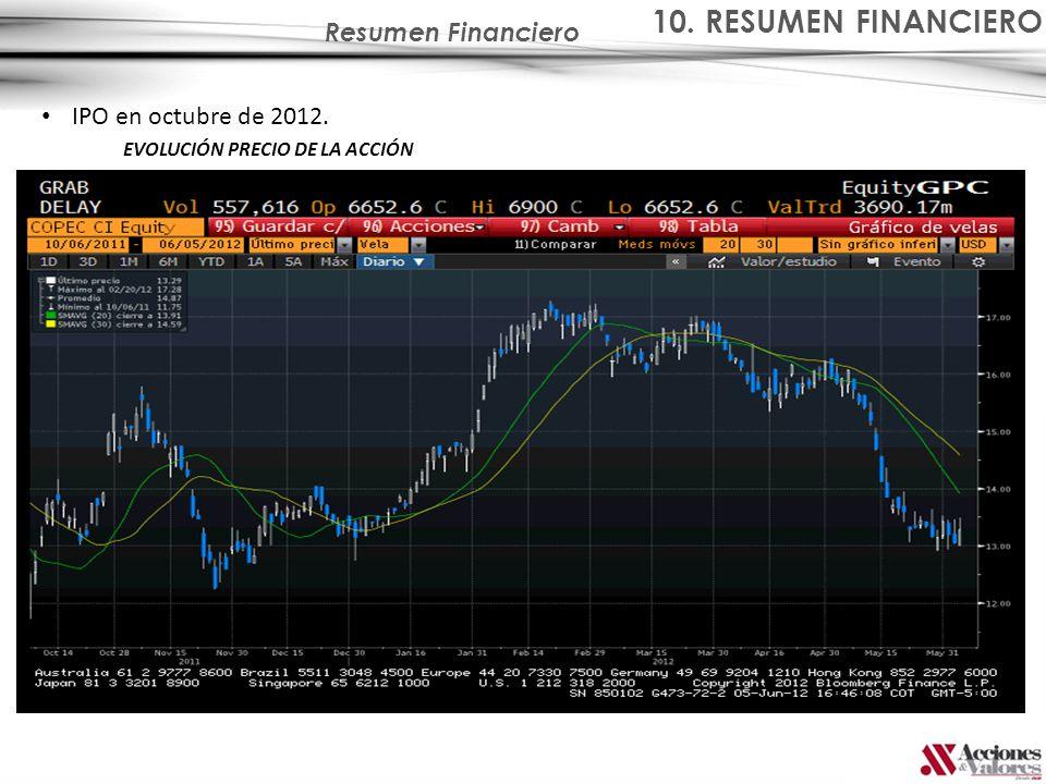 Resumen Financiero IPO en octubre de 2012. EVOLUCIÓN PRECIO DE LA ACCIÓN 10. RESUMEN FINANCIERO