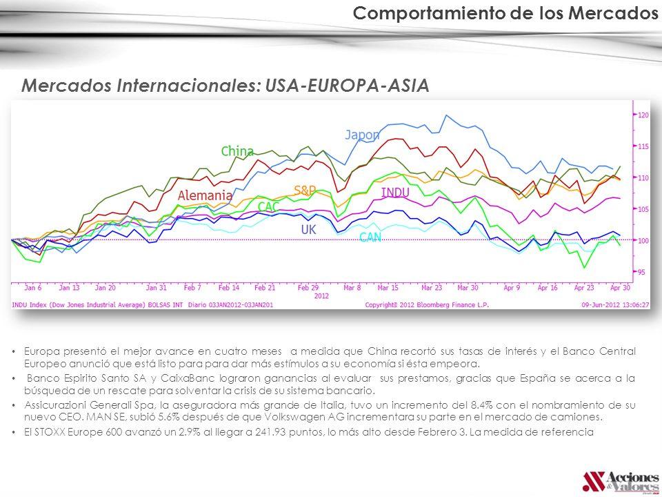 Comportamiento de los Mercados Europa presentó el mejor avance en cuatro meses a medida que China recortó sus tasas de interés y el Banco Central Euro
