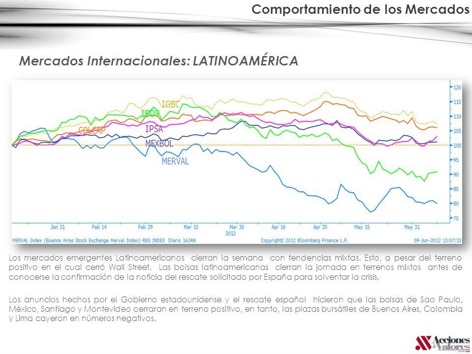 Los mercados emergentes Latinoamericanos cierran la semana con tendencias mixtas. Esto, a pesar del terreno positivo en el cual cerró Wall Street. Las