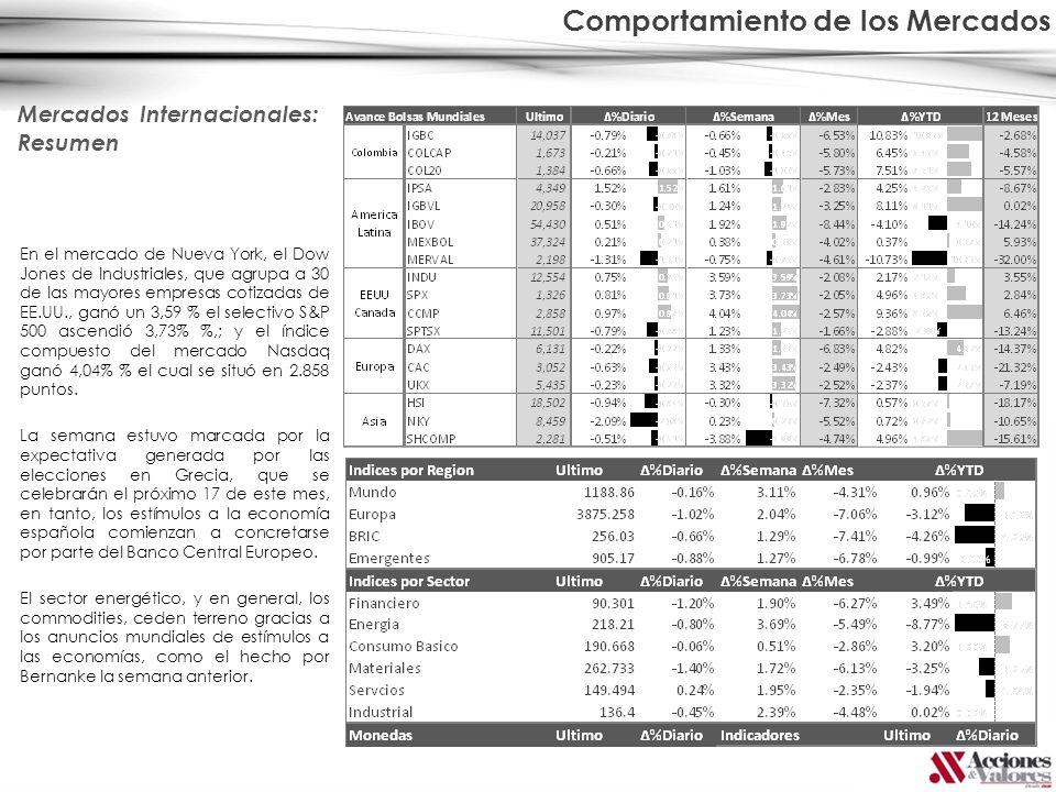 En el mercado de Nueva York, el Dow Jones de Industriales, que agrupa a 30 de las mayores empresas cotizadas de EE.UU., ganó un 3,59 % el selectivo S&