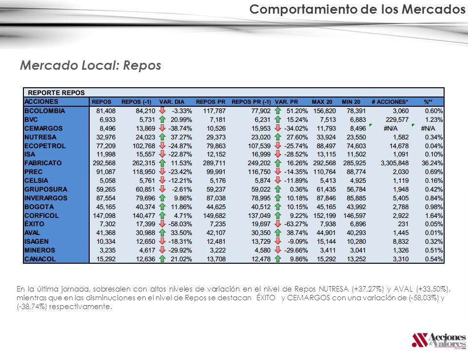 Mercado Local: Repos En la última jornada, sobresalen con altos niveles de variación en el nivel de Repos NUTRESA (+37,27%) y AVAL (+33,50%), mientras