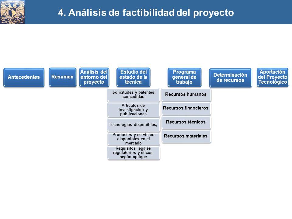 4. Análisis de factibilidad del proyecto AntecedentesResumen Análisis del entorno del proyecto Estudio del estado de la técnica Solicitudes y patentes