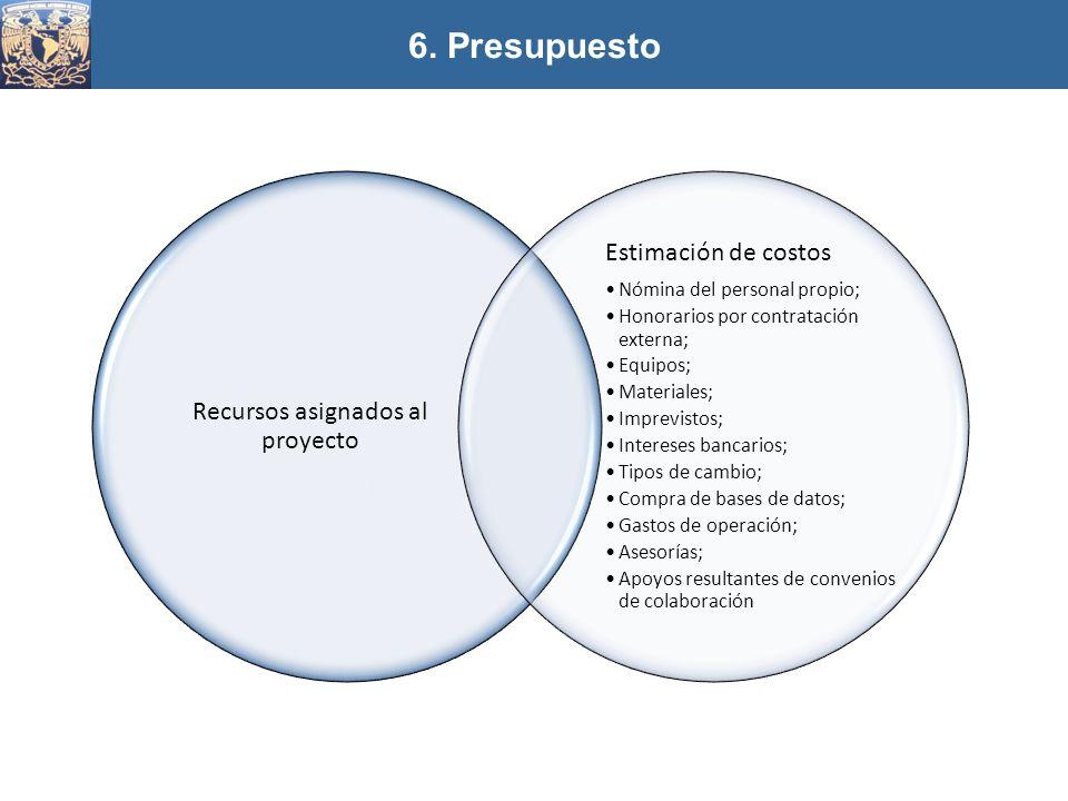 Recursos asignados al proyecto Estimación de costos Nómina del personal propio; Honorarios por contratación externa; Equipos; Materiales; Imprevistos;