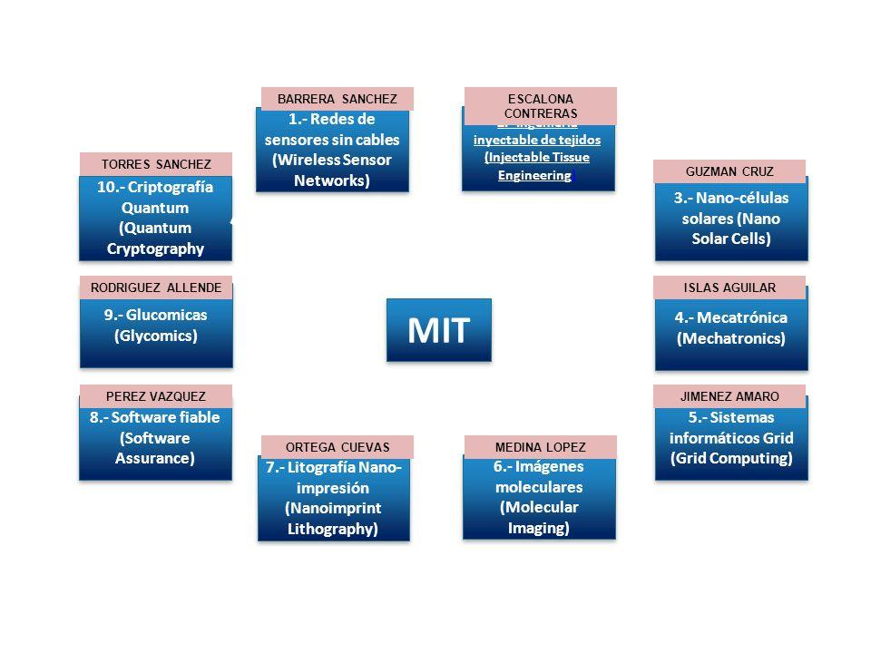 MIT 2.- Ingeniería inyectable de tejidos (Injectable Tissue Engineering)) 2.- Ingeniería inyectable de tejidos (Injectable Tissue Engineering)) 4.- Me