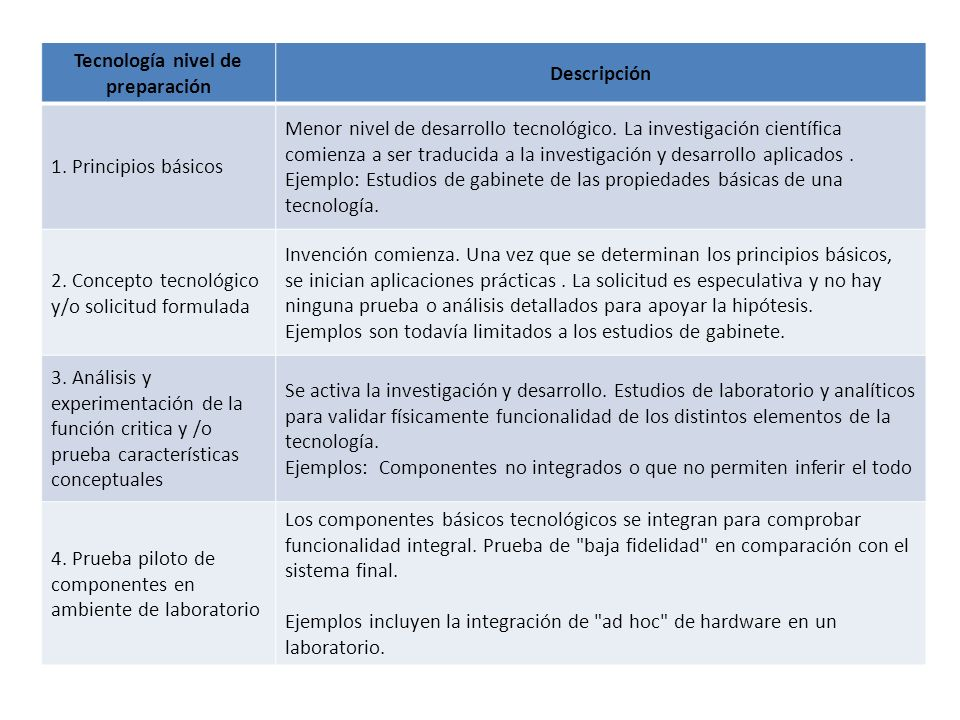 OBJETIVOS DEL PROYECTO DE DESARROLLO Se resumen las metas concretas del proyecto.