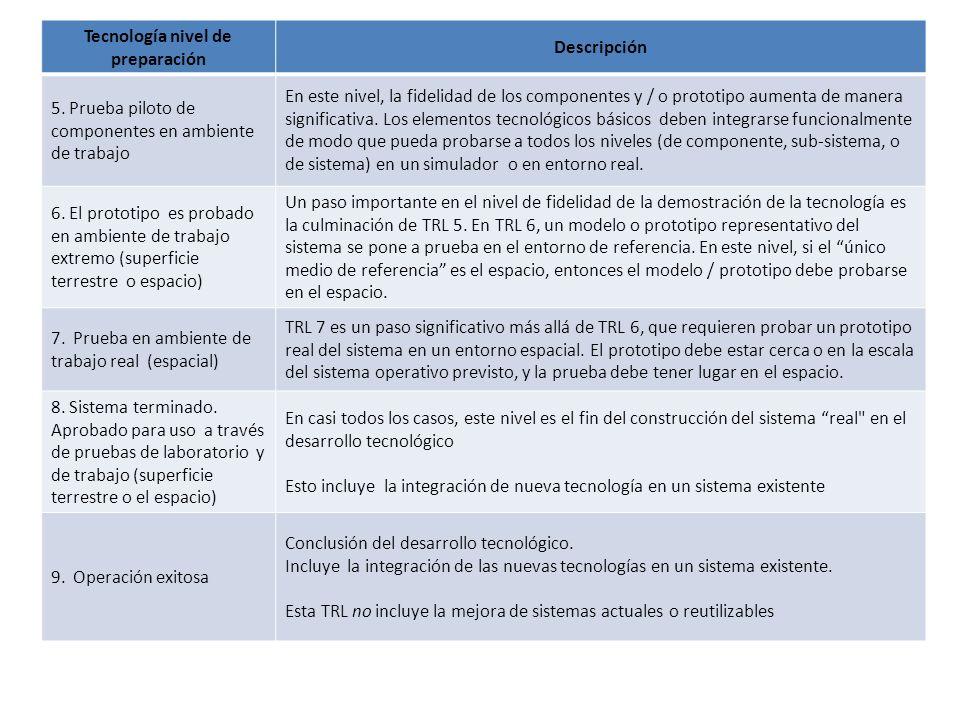 Tecnología nivel de preparación Descripción 5. Prueba piloto de componentes en ambiente de trabajo En este nivel, la fidelidad de los componentes y /