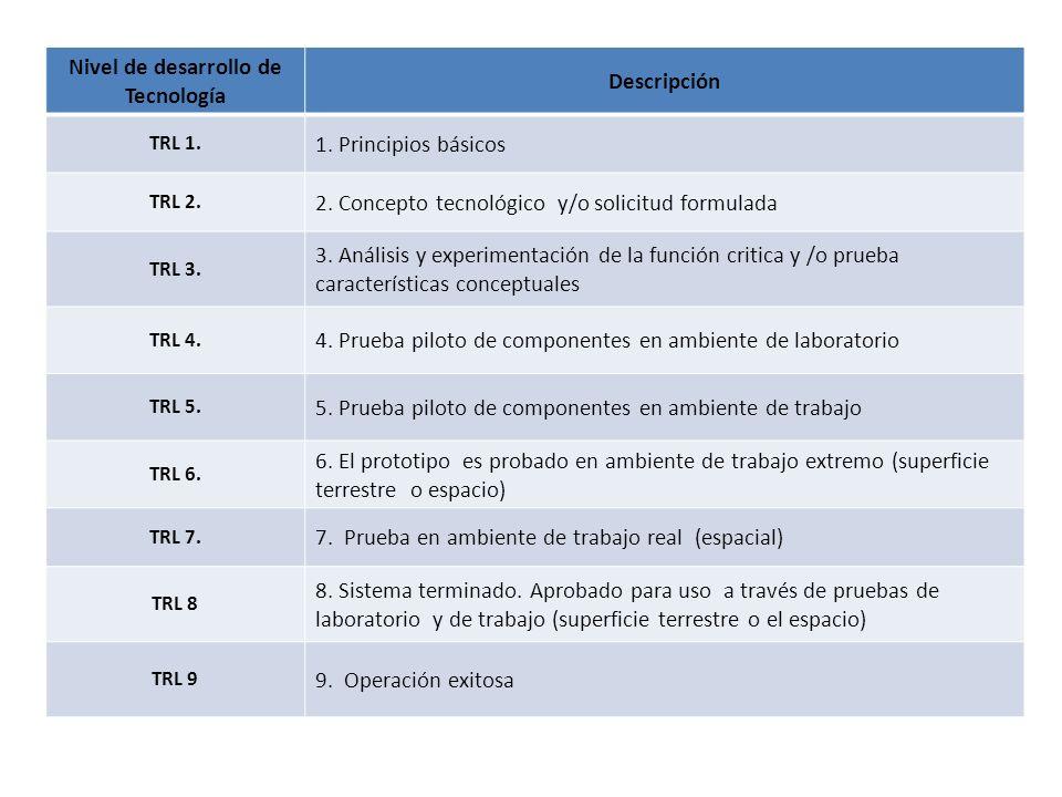 Nivel de desarrollo de Tecnología Descripción TRL 1. 1. Principios básicos TRL 2. 2. Concepto tecnológico y/o solicitud formulada TRL 3. 3. Análisis y