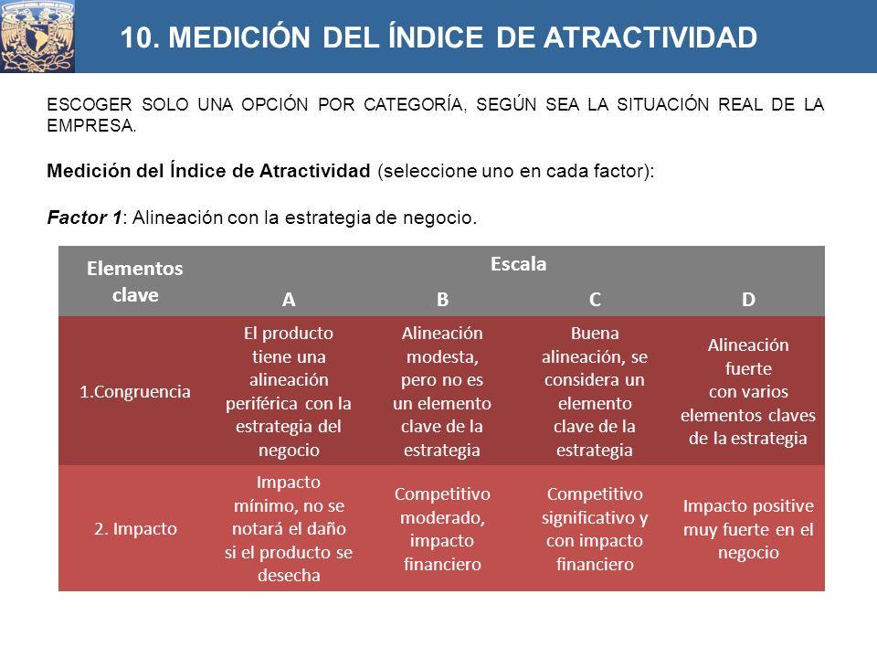 ESCOGER SOLO UNA OPCIÓN POR CATEGORÍA, SEGÚN SEA LA SITUACIÓN REAL DE LA EMPRESA. Medición del Índice de Atractividad (seleccione uno en cada factor):