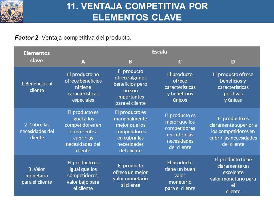 Factor 2: Ventaja competitiva del producto. 11. VENTAJA COMPETITIVA POR ELEMENTOS CLAVE Elementos clave Escala ABCD 1.Beneficios al cliente El product