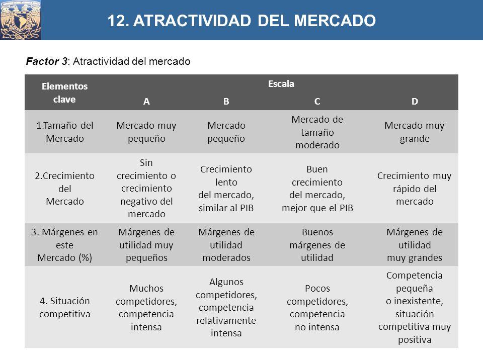 Factor 3: Atractividad del mercado 12. ATRACTIVIDAD DEL MERCADO Elementos clave Escala ABCD 1.Tamaño del Mercado Mercado muy pequeño Mercado pequeño M