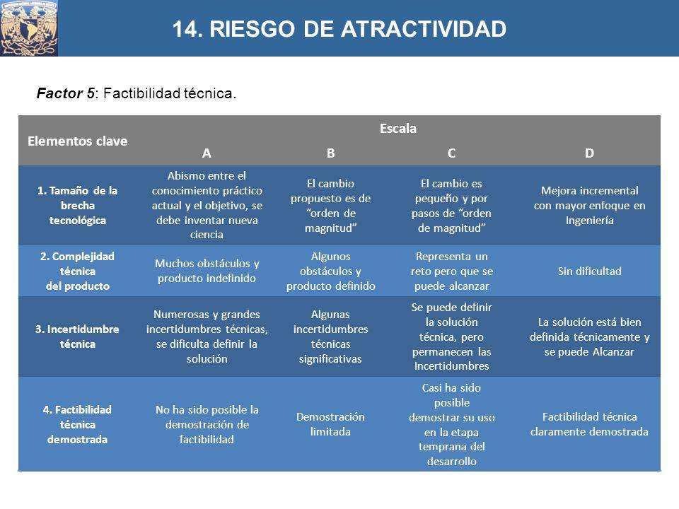Factor 5: Factibilidad técnica. 14. RIESGO DE ATRACTIVIDAD Elementos clave Escala ABCD 1. Tamaño de la brecha tecnológica Abismo entre el conocimiento