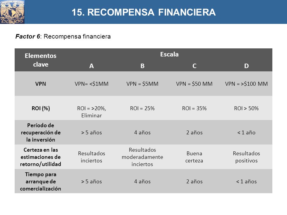 Factor 6: Recompensa financiera 15.