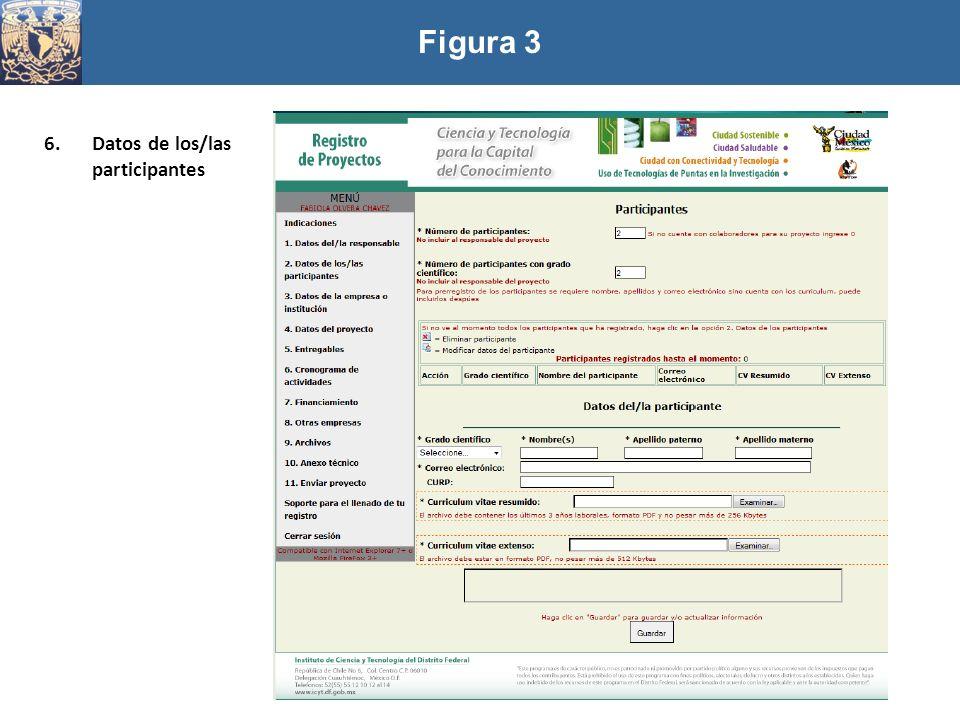 Figura 3 6.Datos de los/las participantes