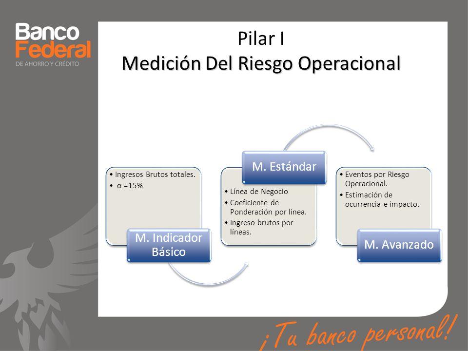 Medición Del Riesgo Operacional Pilar I Medición Del Riesgo Operacional Ingresos Brutos totales. α =15% M. Indicador Básico Línea de Negocio Coeficien