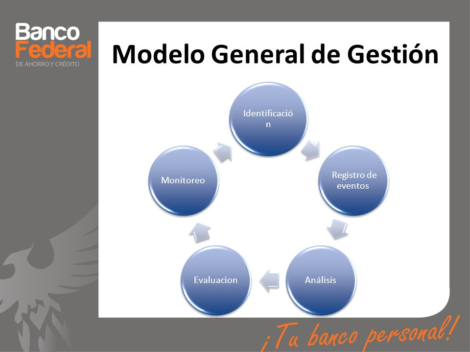 Modelo General de Gestión Identificació n Registro de eventos AnálisisEvaluacionMonitoreo