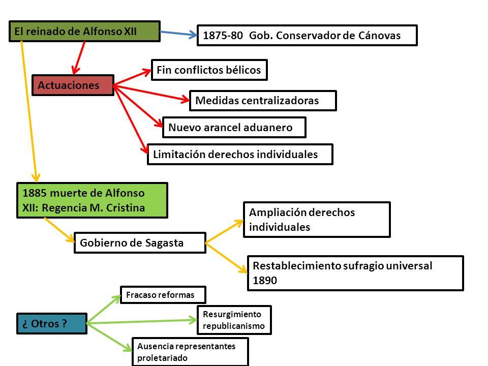 El reinado de Alfonso XII 1875-80 Gob. Conservador de Cánovas Actuaciones Fin conflictos bélicos Medidas centralizadoras Nuevo arancel aduanero Limita