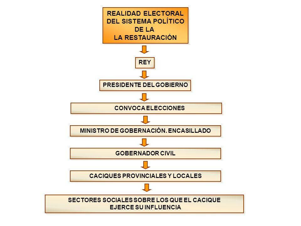REALIDAD ELECTORAL DEL SISTEMA POLÍTICO DE LA LA RESTAURACIÓN REALIDAD ELECTORAL DEL SISTEMA POLÍTICO DE LA LA RESTAURACIÓN REY PRESIDENTE DEL GOBIERN