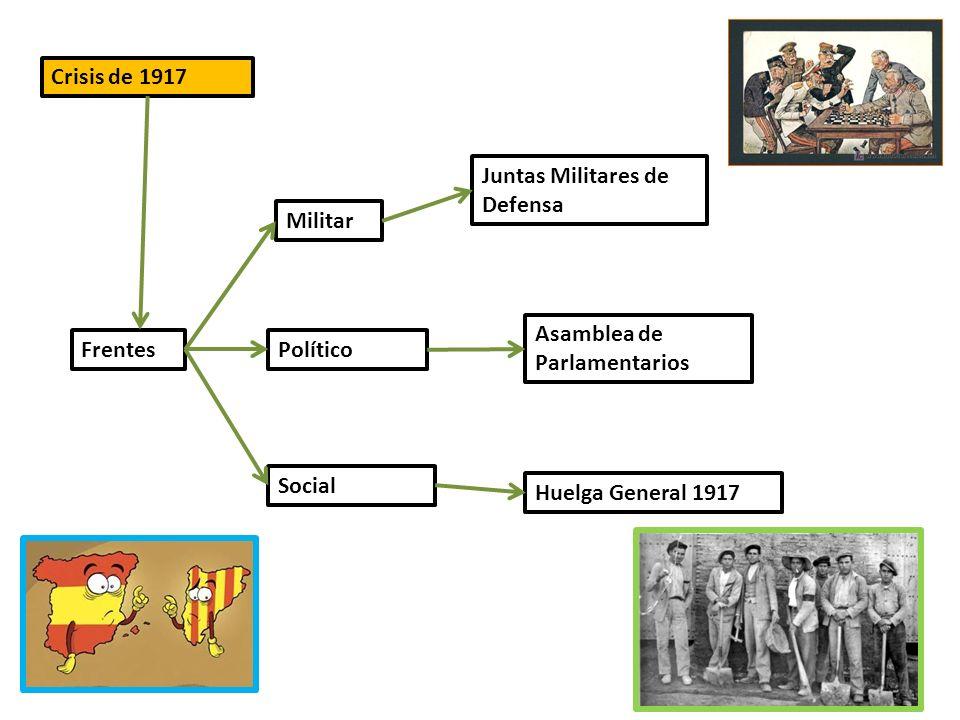 Crisis de 1917 Frentes Juntas Militares de Defensa Militar Político Asamblea de Parlamentarios Social Huelga General 1917