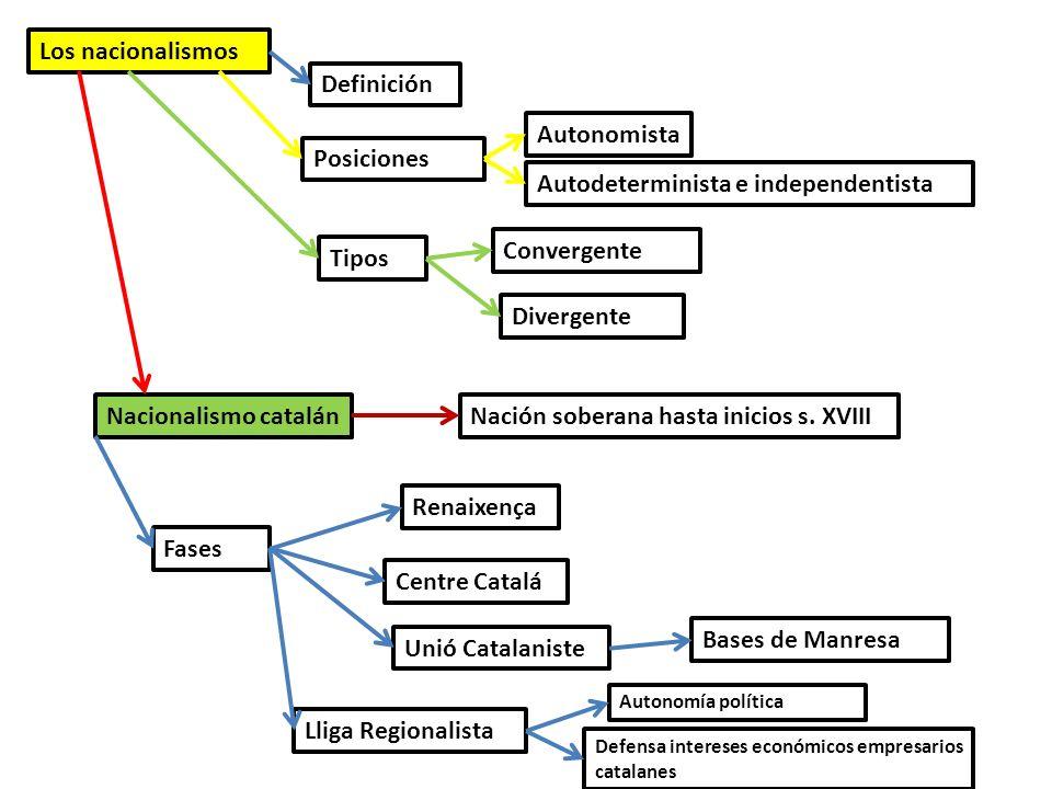 Los nacionalismos Definición Posiciones Autonomista Autodeterminista e independentista Tipos Convergente Divergente Nacionalismo catalánNación soberan