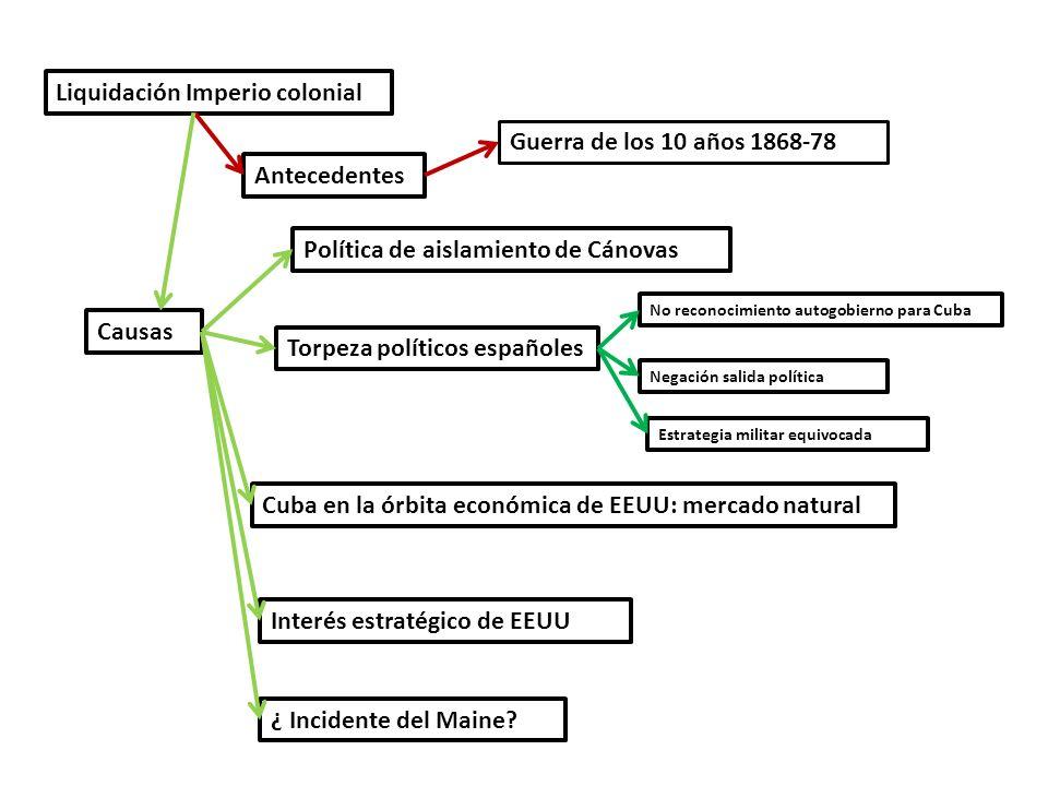 Liquidación Imperio colonial Antecedentes Guerra de los 10 años 1868-78 Causas Política de aislamiento de Cánovas Torpeza políticos españoles No recon