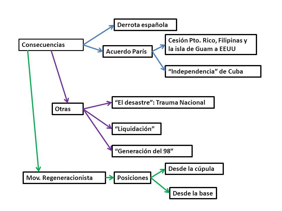 Consecuencias Derrota española Acuerdo París Cesión Pto. Rico, Filipinas y la isla de Guam a EEUU Independencia de Cuba Otras El desastre: Trauma Naci