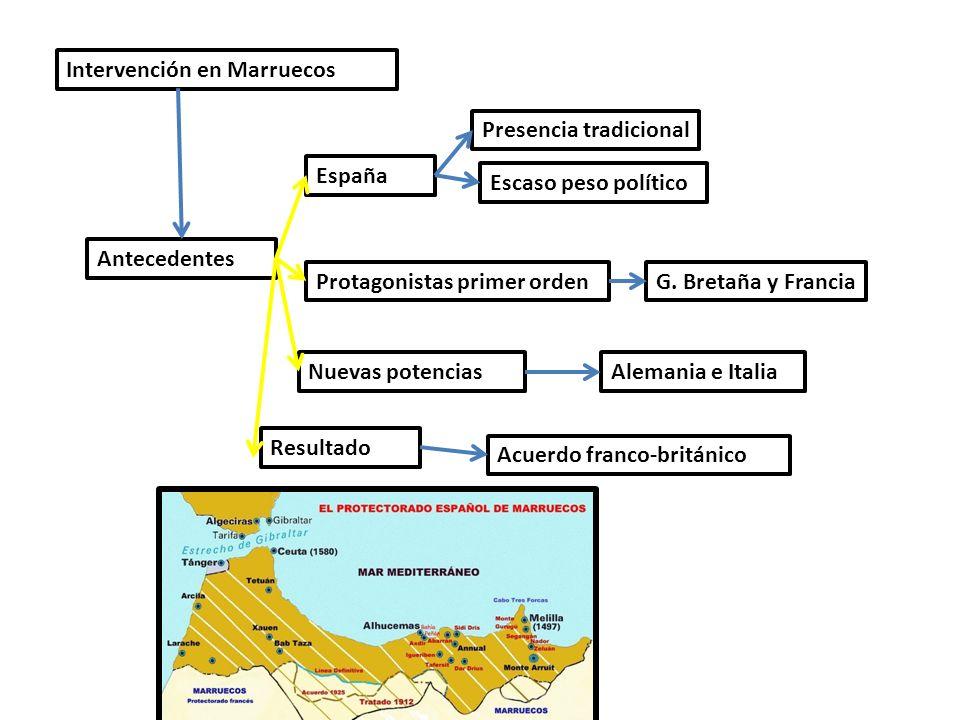 Intervención en Marruecos Antecedentes España Presencia tradicional Escaso peso político Protagonistas primer ordenG. Bretaña y Francia Nuevas potenci