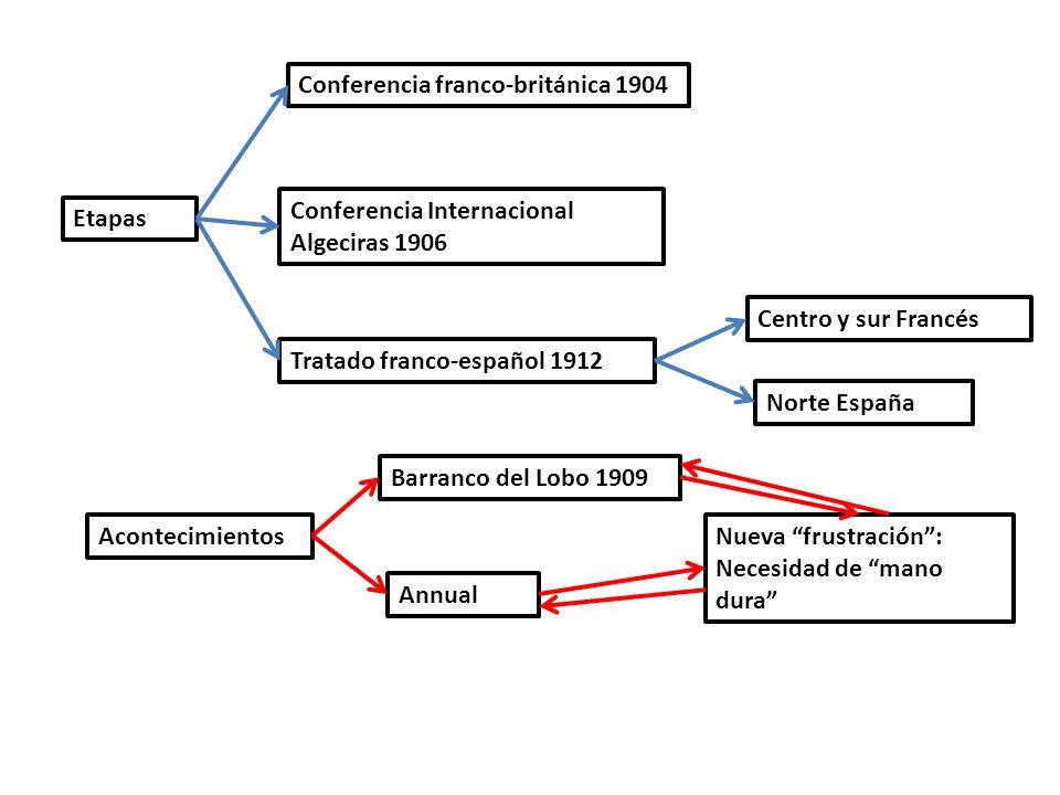 Etapas Conferencia franco-británica 1904 Conferencia Internacional Algeciras 1906 Tratado franco-español 1912 Centro y sur Francés Norte España Aconte