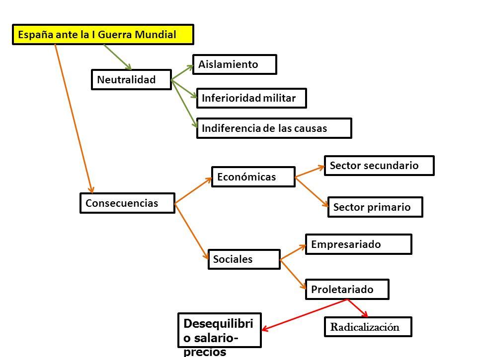 España ante la I Guerra Mundial Neutralidad Aislamiento Inferioridad militar Indiferencia de las causas Consecuencias Económicas Sector secundario Sec