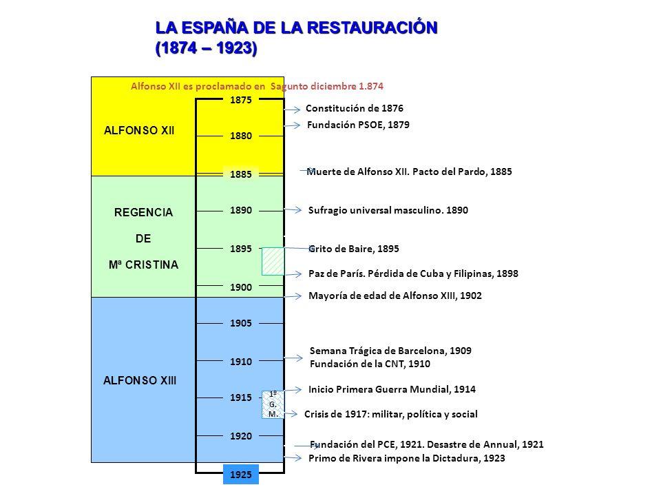 LA ESPAÑA DE LA RESTAURACIÓN (1874 – 1923) Fundación del PCE, 1921. Desastre de Annual, 1921 Constitución de 1876 Muerte de Alfonso XII. Pacto del Par