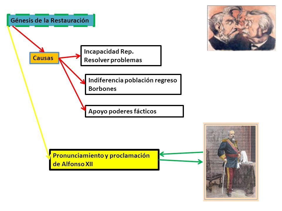 Génesis de la Restauración Causas Incapacidad Rep. Resolver problemas Indiferencia población regreso Borbones Apoyo poderes fácticos Pronunciamiento y