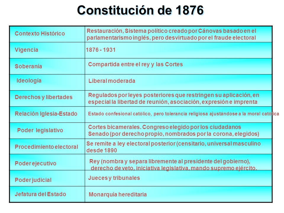 Jefe de gobierno y ministros elegidos por el Rey PODER EJECUTIVO PODER LEGISLATIVO PODER JUDICIAL ELECTORES Sufragio censitario; universal masculino a partir de la ley electoral de 1890 Conservadora.