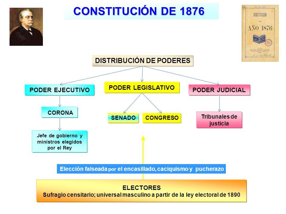 Jefe de gobierno y ministros elegidos por el Rey PODER EJECUTIVO PODER LEGISLATIVO PODER JUDICIAL ELECTORES Sufragio censitario; universal masculino a