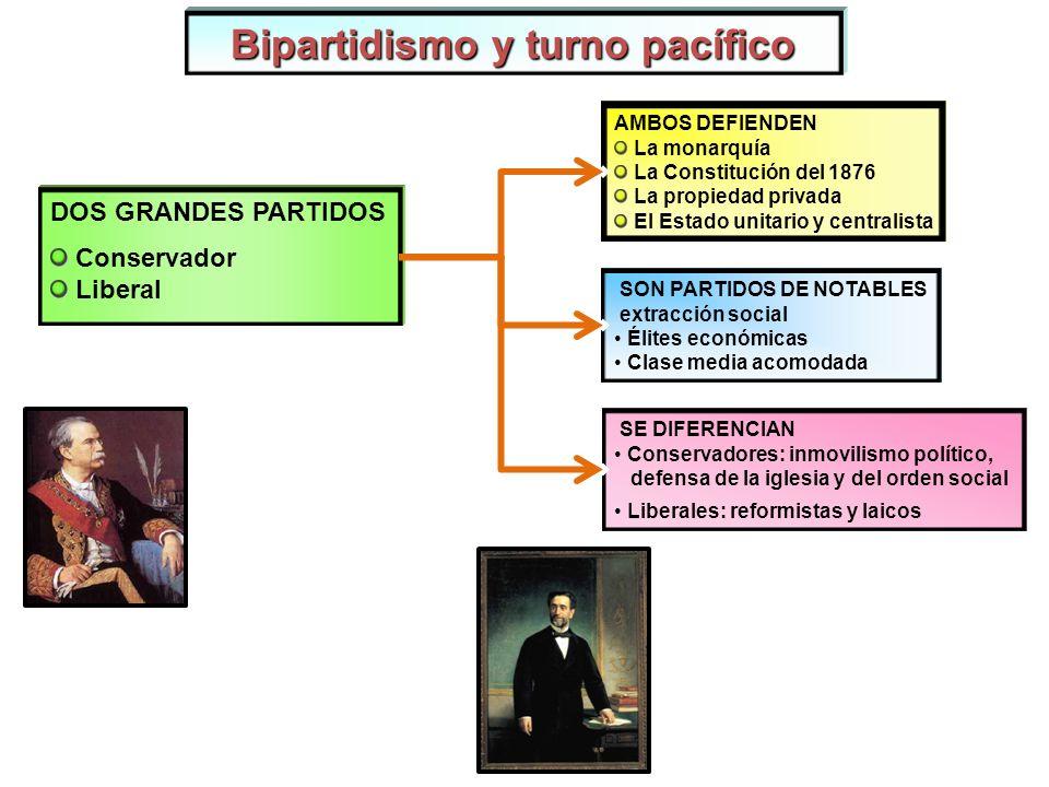 El reinado de Alfonso XII 1875-80 Gob.