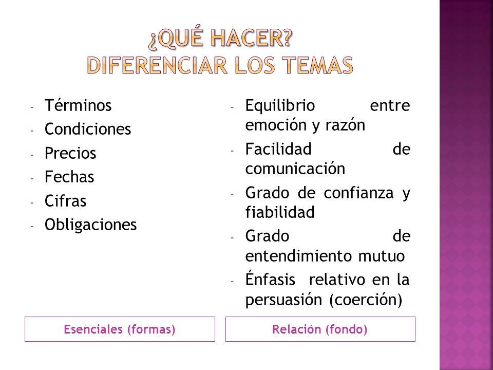 Esenciales (formas)Relación (fondo) - Términos - Condiciones - Precios - Fechas - Cifras - Obligaciones - Equilibrio entre emoción y razón - Facilidad de comunicación - Grado de confianza y fiabilidad - Grado de entendimiento mutuo - Énfasis relativo en la persuasión (coerción)