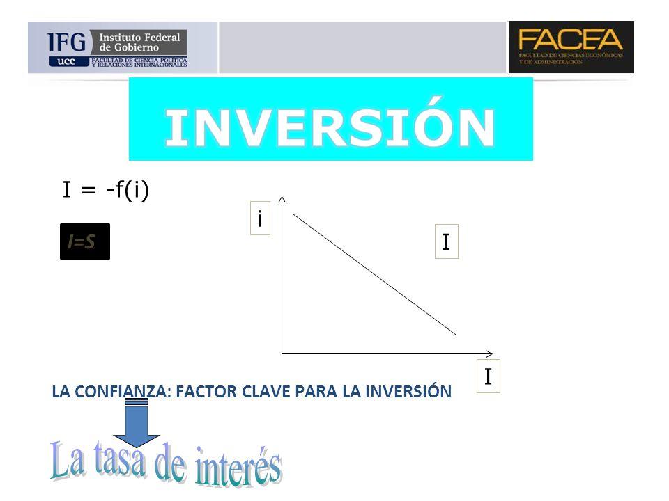 I = -f(i) i I I I=S LA CONFIANZA: FACTOR CLAVE PARA LA INVERSIÓN