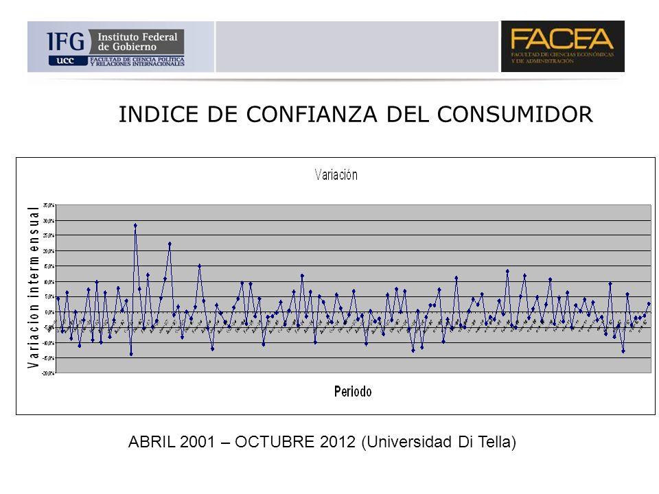 INDICE DE CONFIANZA DEL CONSUMIDOR ABRIL 2001 – OCTUBRE 2012 (Universidad Di Tella)