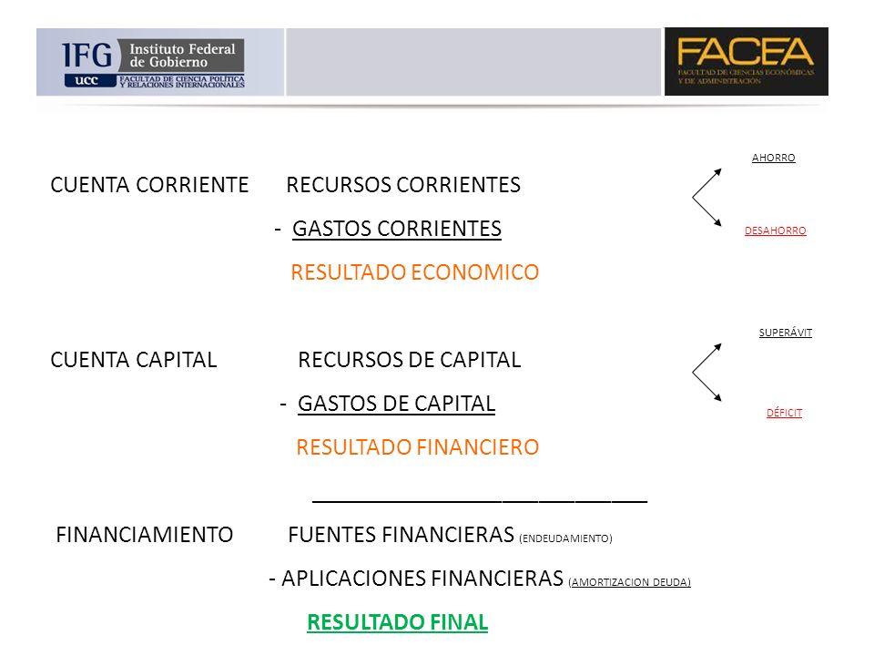 CUENTA CORRIENTE RECURSOS CORRIENTES - GASTOS CORRIENTES RESULTADO ECONOMICO CUENTA CAPITAL RECURSOS DE CAPITAL - GASTOS DE CAPITAL RESULTADO FINANCIE