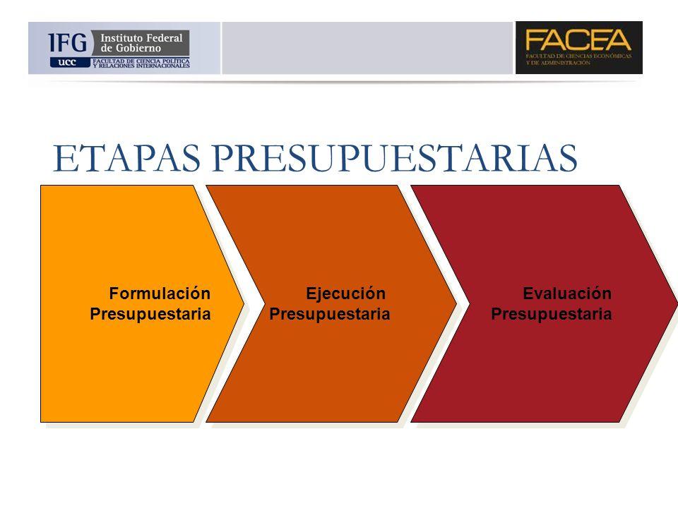 ETAPAS PRESUPUESTARIAS Formulación Presupuestaria Formulación Presupuestaria Ejecución Presupuestaria Ejecución Presupuestaria Evaluación Presupuestar
