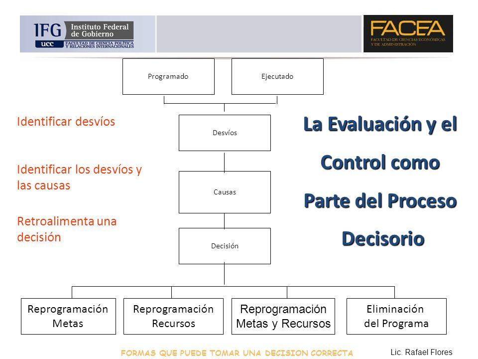 Programado Reprogramación Metas Reprogramación Recursos Reprogramación Metas y Recursos Eliminación del Programa Ejecutado Desvíos Causas Decisión Ide