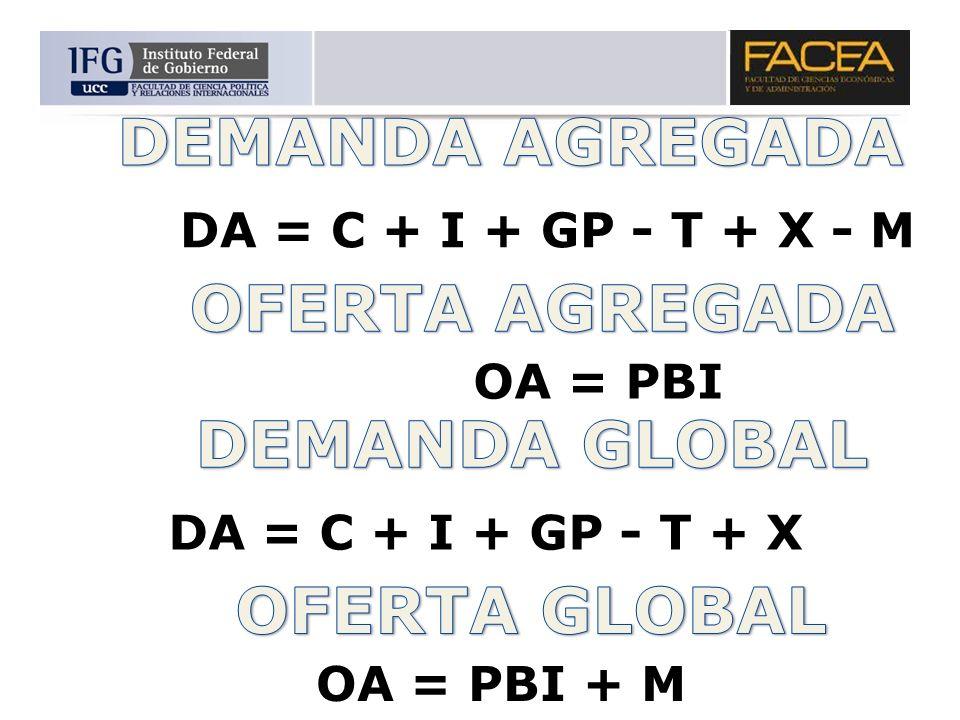 DA = C + I + GP - T + X - M OA = PBI DA = C + I + GP - T + X OA = PBI + M