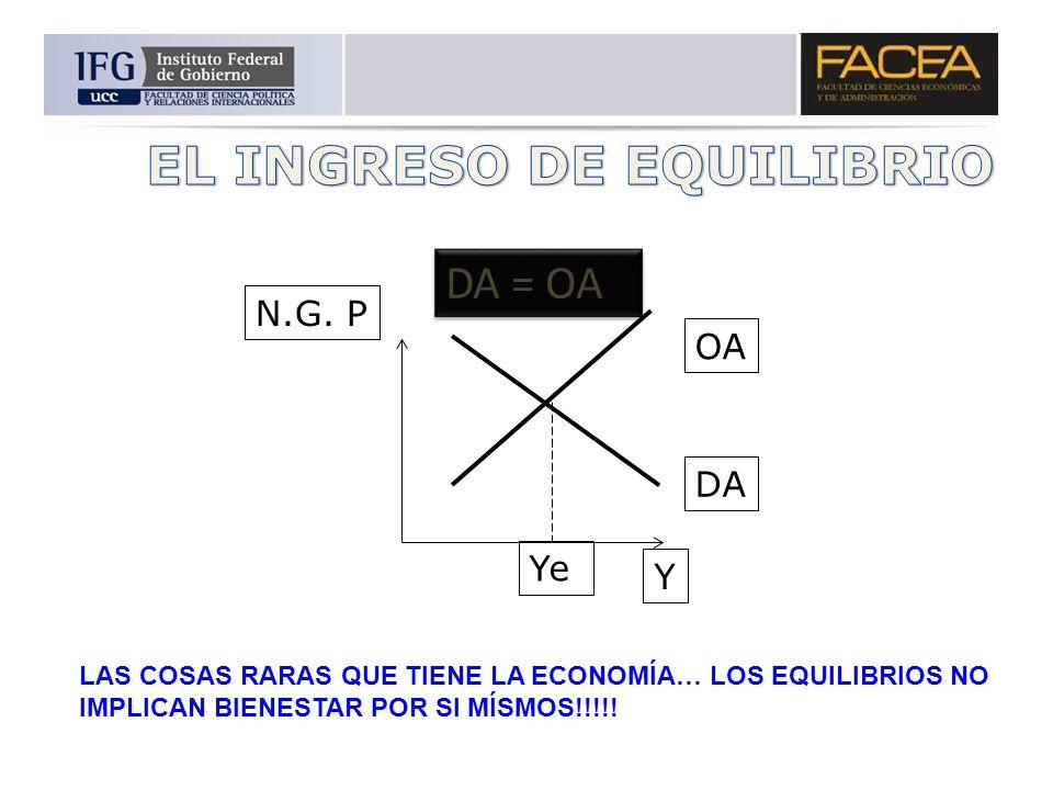 N.G. P Y DA = OA OA DA Ye LAS COSAS RARAS QUE TIENE LA ECONOMÍA… LOS EQUILIBRIOS NO IMPLICAN BIENESTAR POR SI MÍSMOS!!!!!