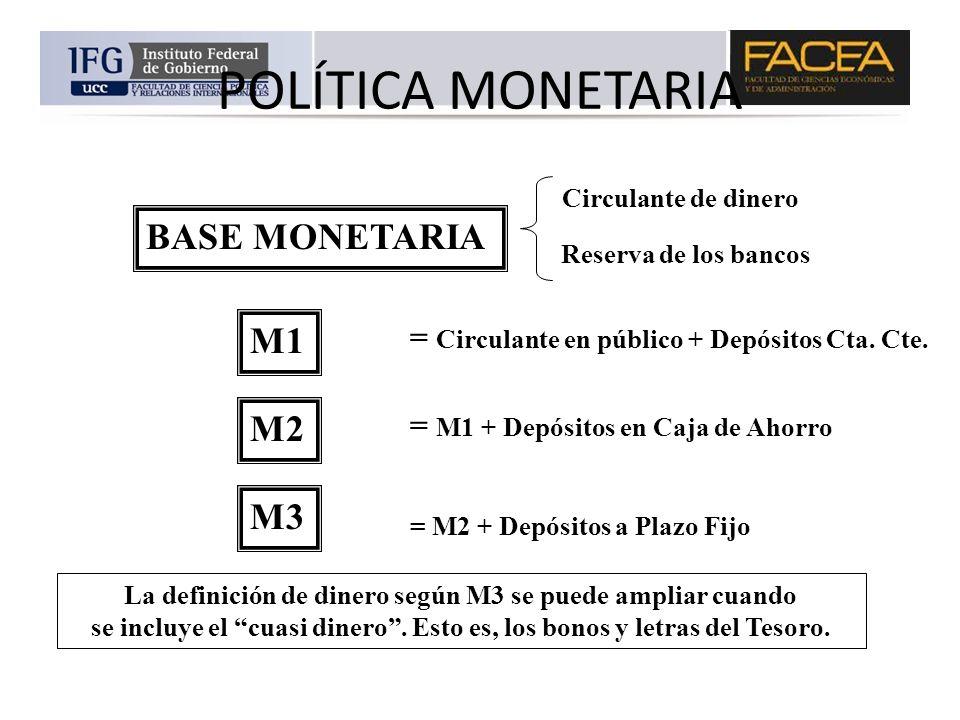 POLÍTICA MONETARIA BASE MONETARIA Circulante de dinero Reserva de los bancos M1 M2 M3 = Circulante en público + Depósitos Cta. Cte. = M1 + Depósitos e