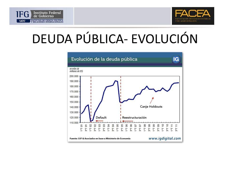 DEUDA PÚBLICA- EVOLUCIÓN