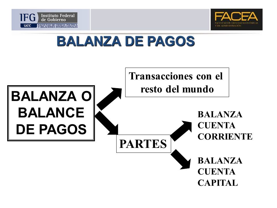 BALANZA DE PAGOS BALANZA O BALANCE DE PAGOS PARTES Transacciones con el resto del mundo BALANZA CUENTA CORRIENTE BALANZA CUENTA CAPITAL
