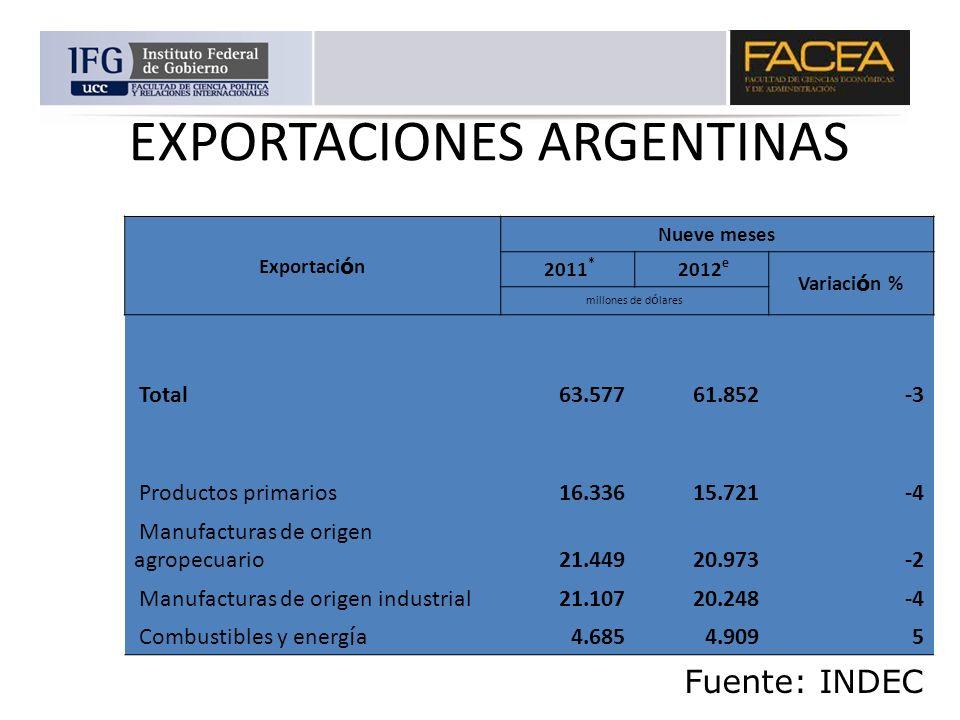 EXPORTACIONES ARGENTINAS Exportaci ó n Nueve meses 2011 * 2012 e Variaci ó n % millones de d ó lares Total 63.577 61.852 -3 Productos primarios 16.336