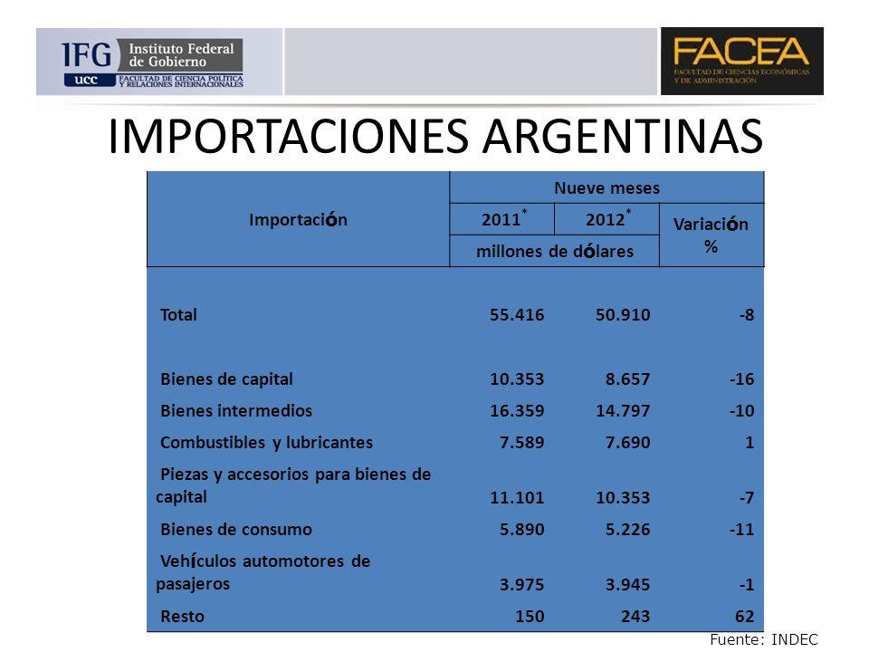 IMPORTACIONES ARGENTINAS Importaci ó n Nueve meses 2011 * 2012 * Variaci ó n % millones de d ó lares Total 55.416 50.910 -8 Bienes de capital 10.353 8
