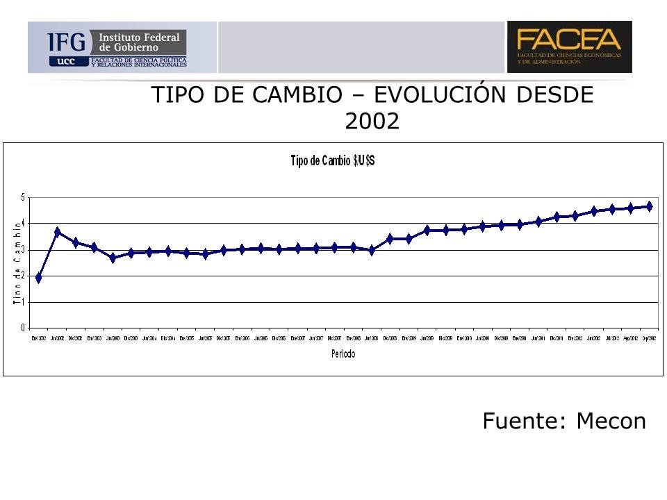 Fuente: Mecon TIPO DE CAMBIO – EVOLUCIÓN DESDE 2002