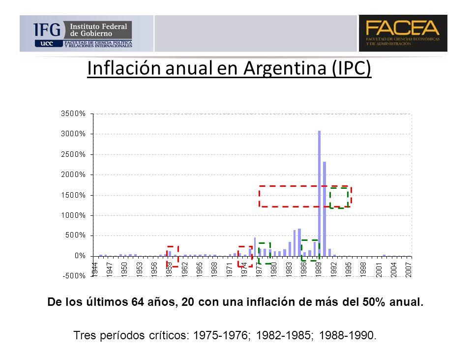 Inflación anual en Argentina (IPC) De los últimos 64 años, 20 con una inflación de más del 50% anual. Tres períodos críticos: 1975-1976; 1982-1985; 19