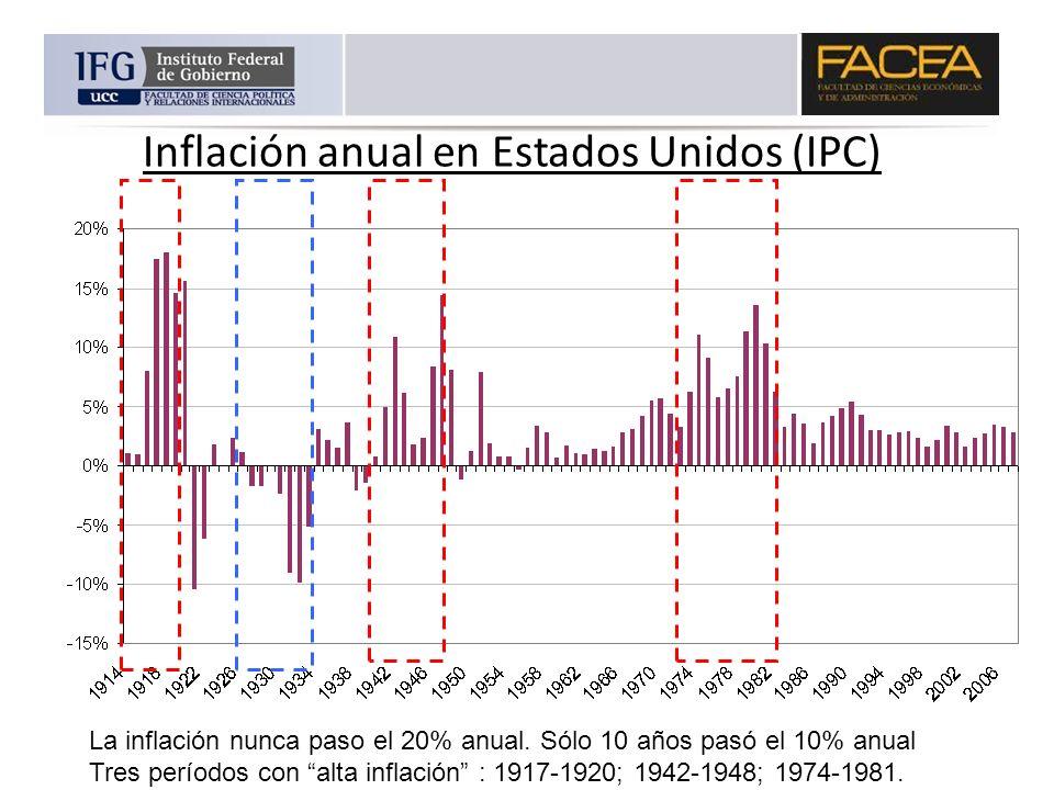 Inflación anual en Estados Unidos (IPC) La inflación nunca paso el 20% anual. Sólo 10 años pasó el 10% anual Tres períodos con alta inflación : 1917-1